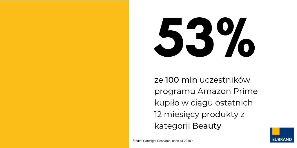 sprzedaż kosmetyków na amazon rośnie w tempie 40%