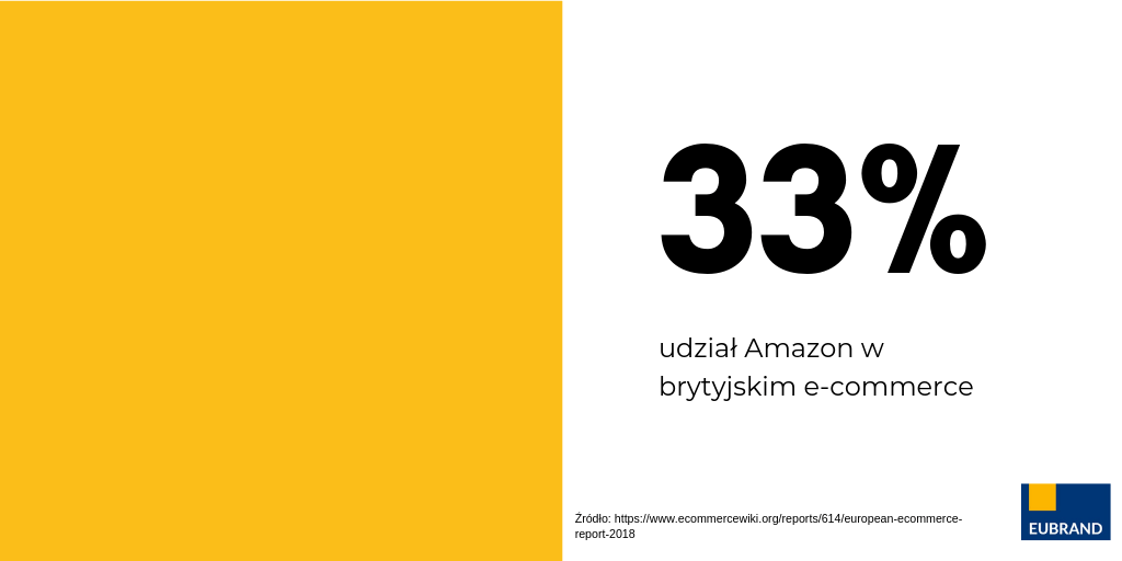 udział Amazon w brytyjskim e-commerce to 33%